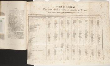 Voyage dans la Russie méridionale, showing fold-out table : «Neuf crânes humains recueillis en Crimée par M. Demidoff»